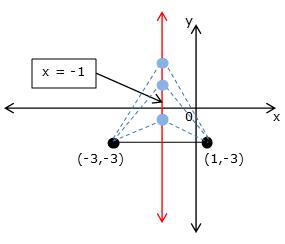 xy-coordinate plane